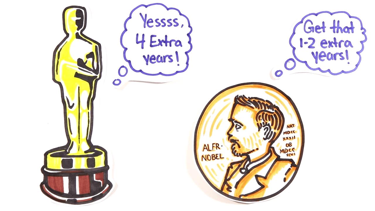 オスカー・ノーベル受賞者は長生き