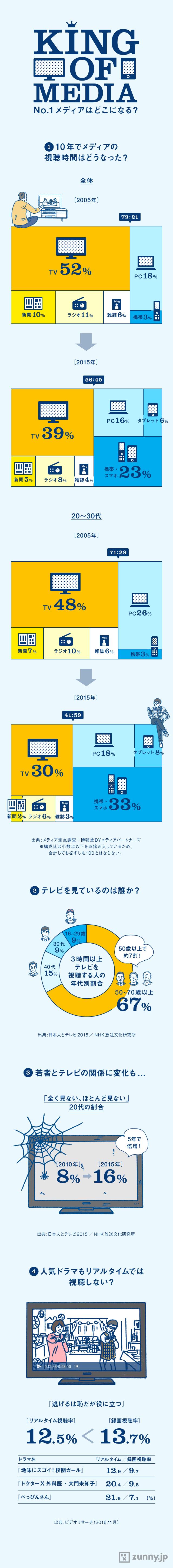 テレビの視聴割合