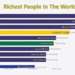 ケタ違いすぎる…24年間で「世界の富豪TOP10はどう入れ替わったか?」を視覚化した映像が面白い