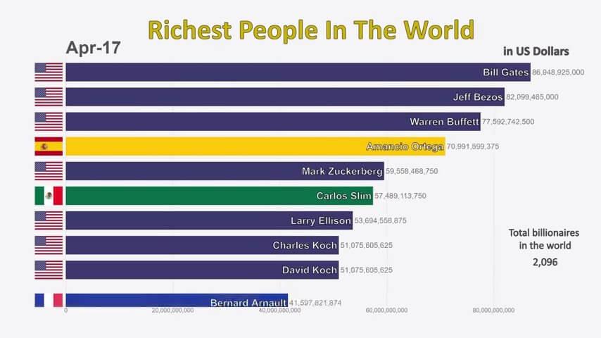世界の富豪TOP10の入れ替わり