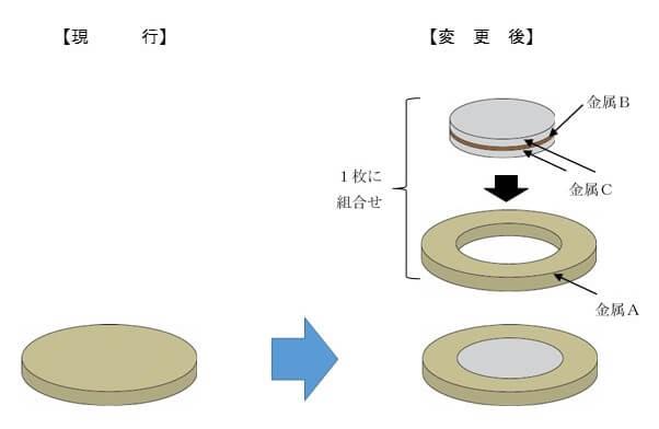 新500円玉の二色3層構造